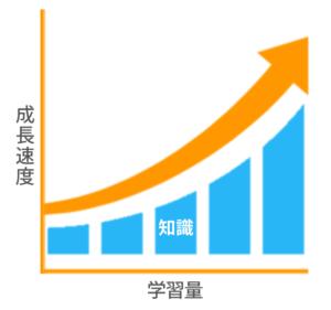 学習量と成長速度のグラフ