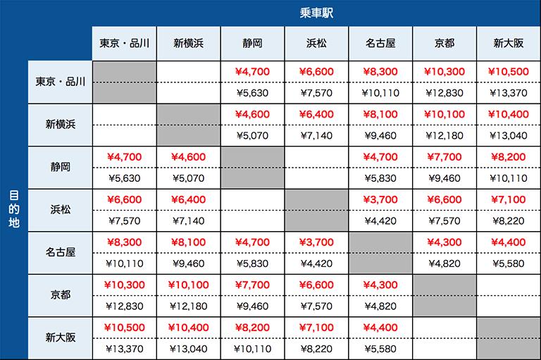東海道 新幹線 料金 表